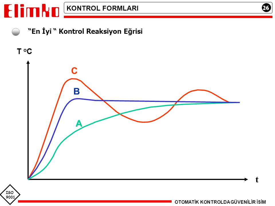 C B A t T oC KONTROL FORMLARI En İyi Kontrol Reaksiyon Eğrisi 26