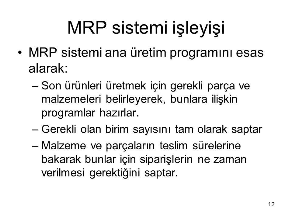 MRP sistemi işleyişi MRP sistemi ana üretim programını esas alarak:
