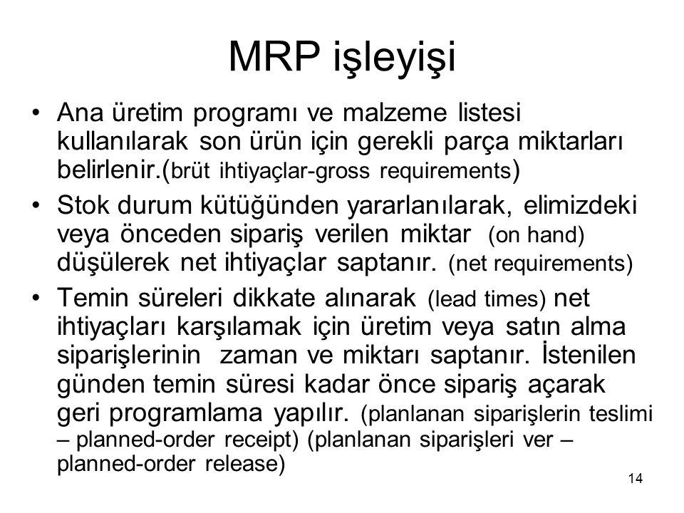 MRP işleyişi