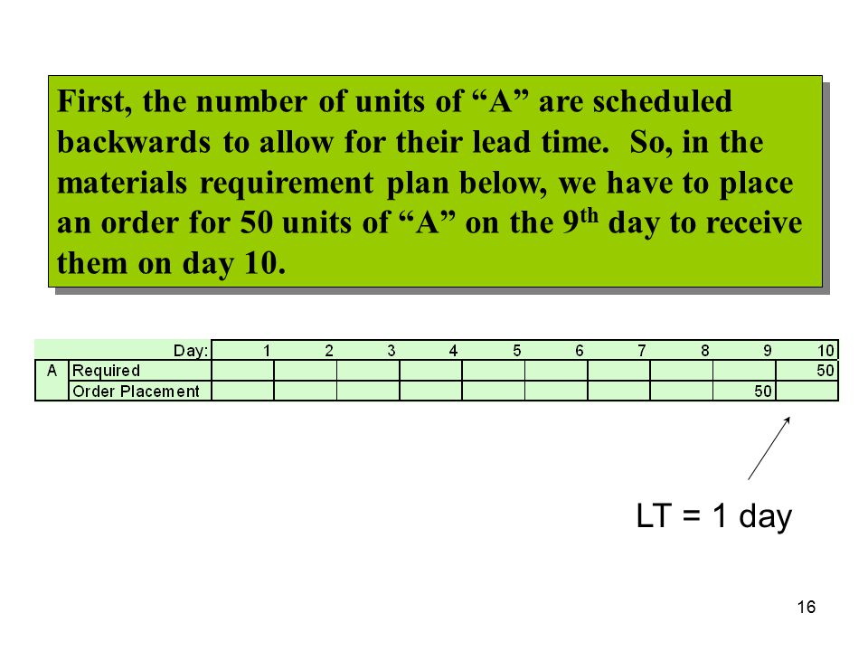 First, the number of units of A are scheduled backwards to allow for their lead time. So, in the materials requirement plan below, we have to place an order for 50 units of A on the 9th day to receive them on day 10.