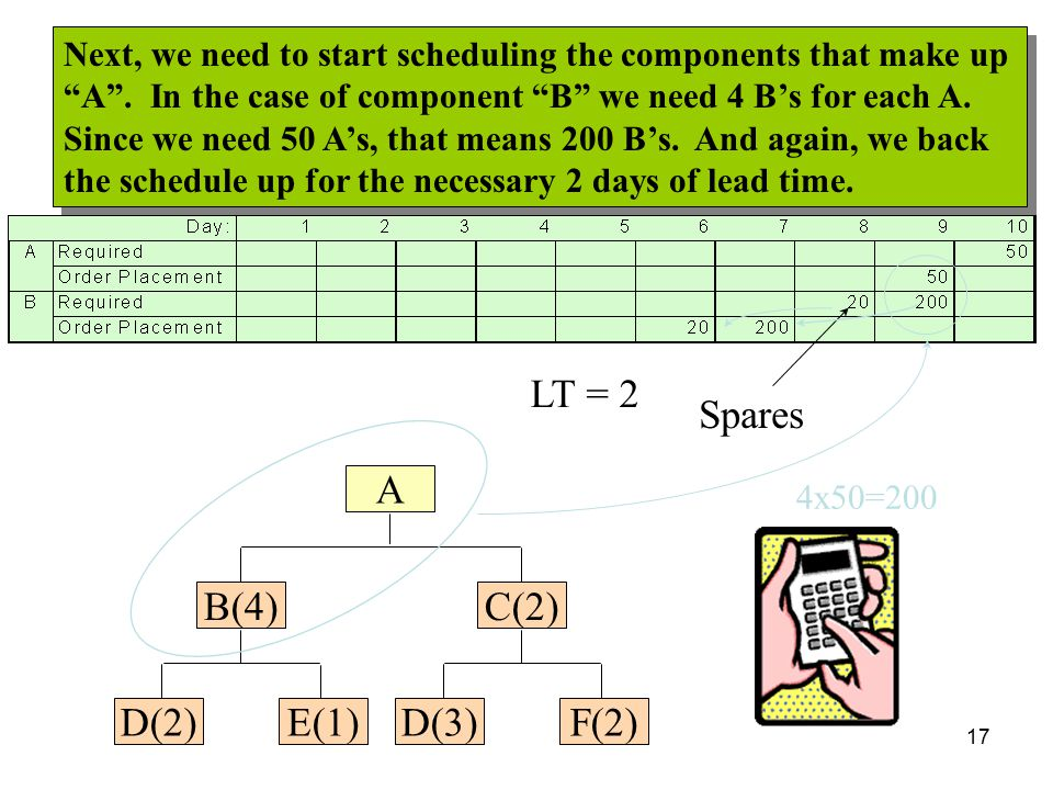 Spares LT = 2 B(4) E(1) D(2) C(2) F(2) D(3) A