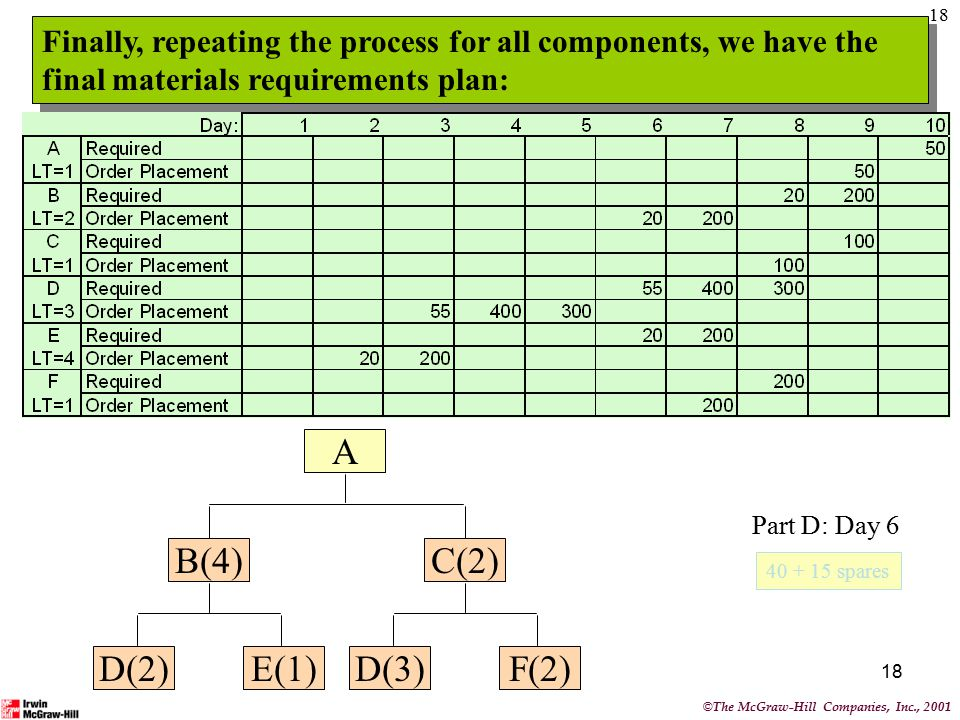 18 Finally, repeating the process for all components, we have the final materials requirements plan: