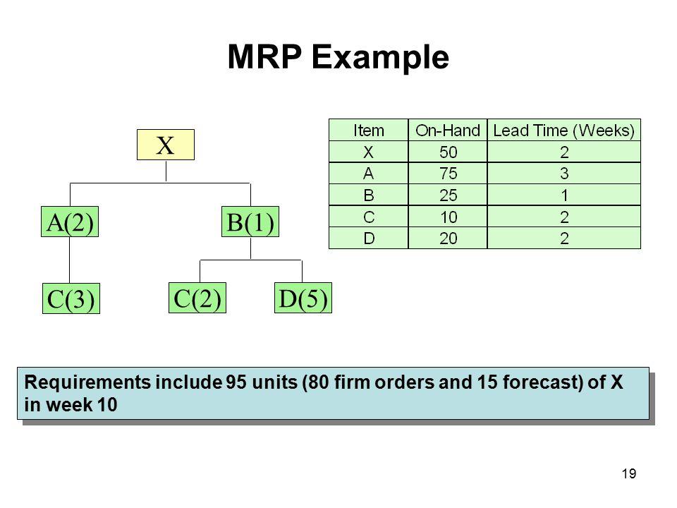 MRP Example A(2) B(1) D(5) C(2) X C(3)