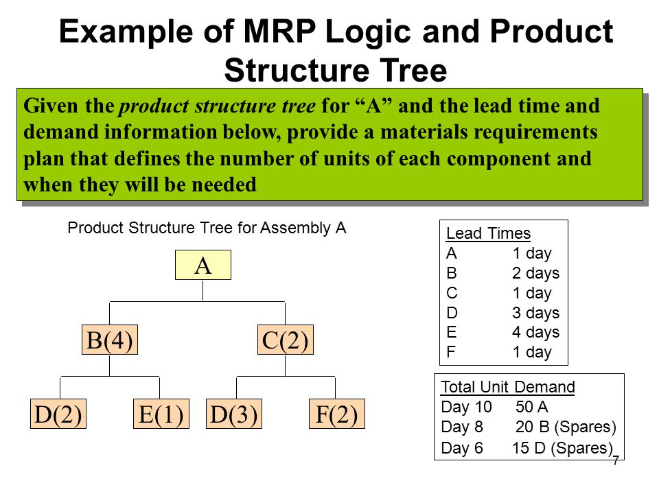Example of MRP Logic and Product Structure Tree