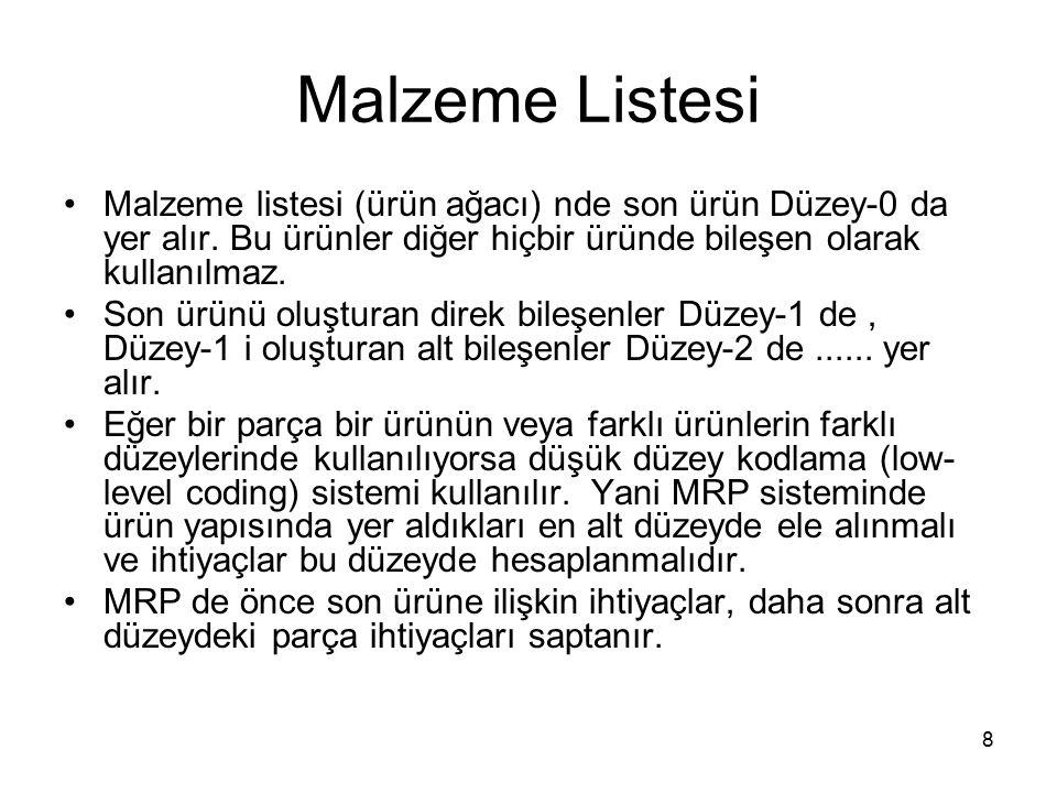 Malzeme Listesi Malzeme listesi (ürün ağacı) nde son ürün Düzey-0 da yer alır. Bu ürünler diğer hiçbir üründe bileşen olarak kullanılmaz.