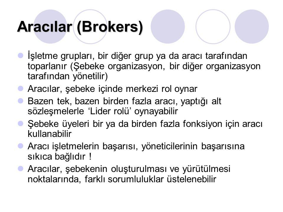Aracılar (Brokers)