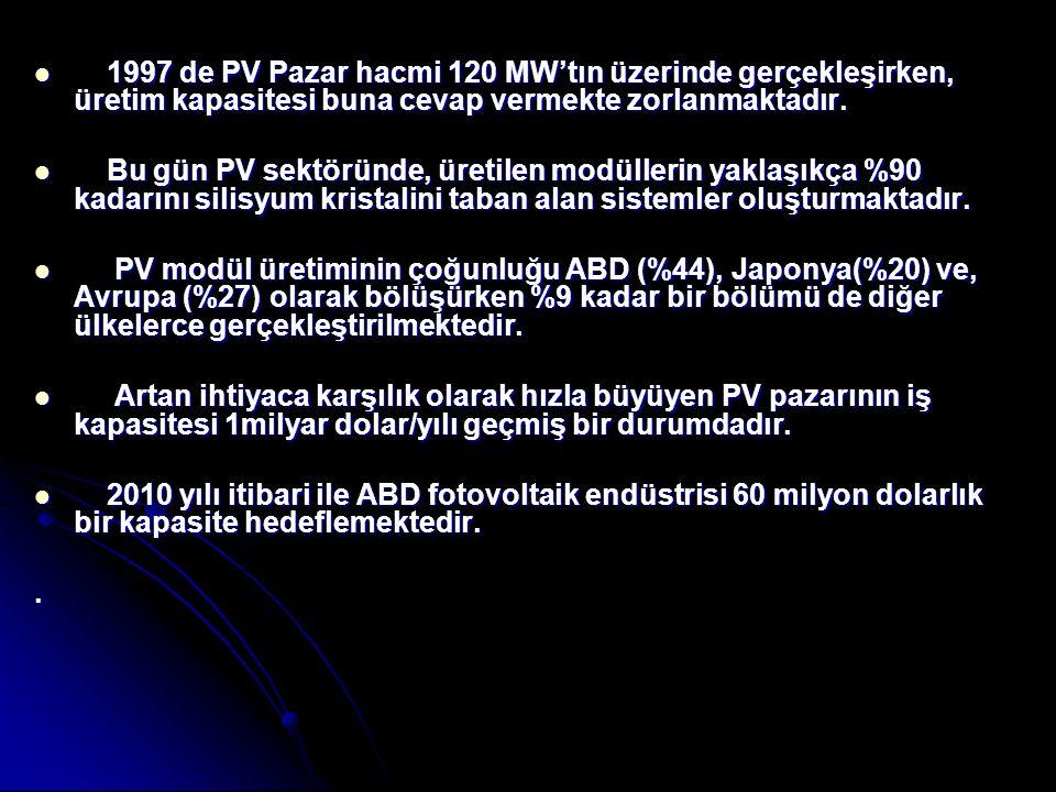 1997 de PV Pazar hacmi 120 MW'tın üzerinde gerçekleşirken, üretim kapasitesi buna cevap vermekte zorlanmaktadır.