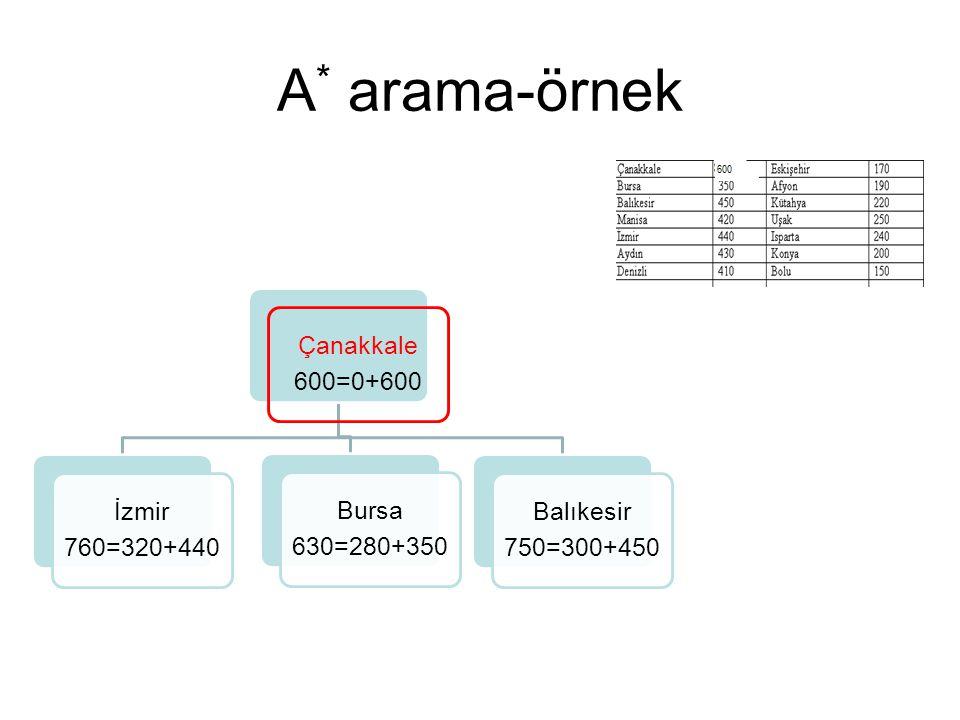 A* arama-örnek 600=0+600 Çanakkale 760=320+440 İzmir 630=280+350 Bursa