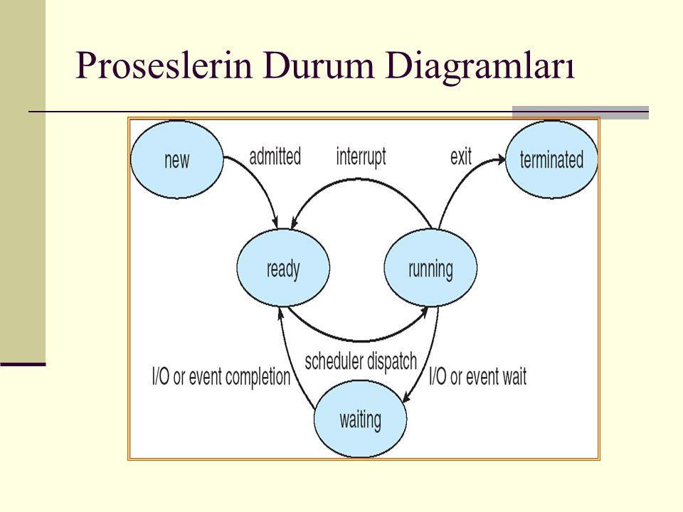 Proseslerin Durum Diagramları