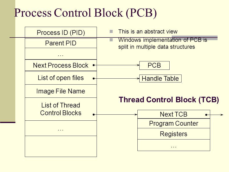 Process Control Block (PCB)