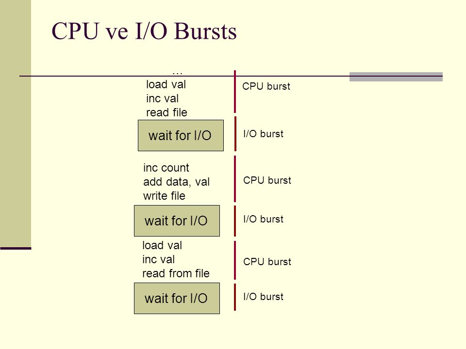 CPU ve I/O Bursts wait for I/O wait for I/O wait for I/O … load val