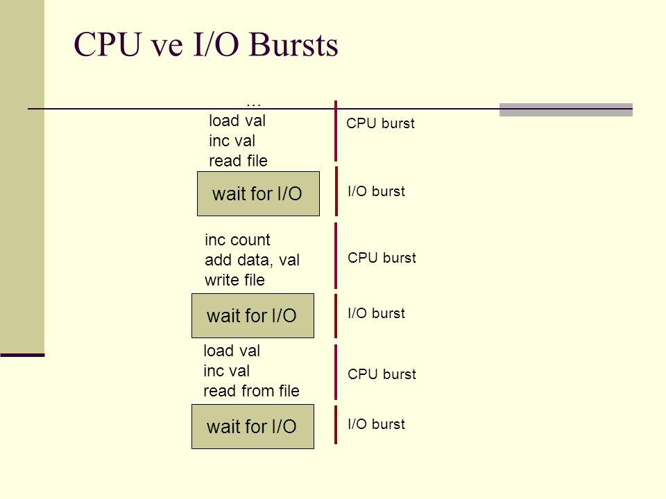 CPU ve I/O Bursts wait for I/O wait for I/O wait for I/O … load val