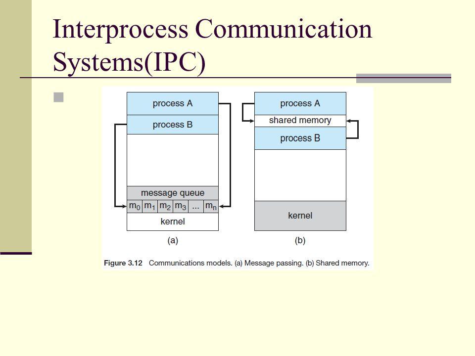 Interprocess Communication Systems(IPC)