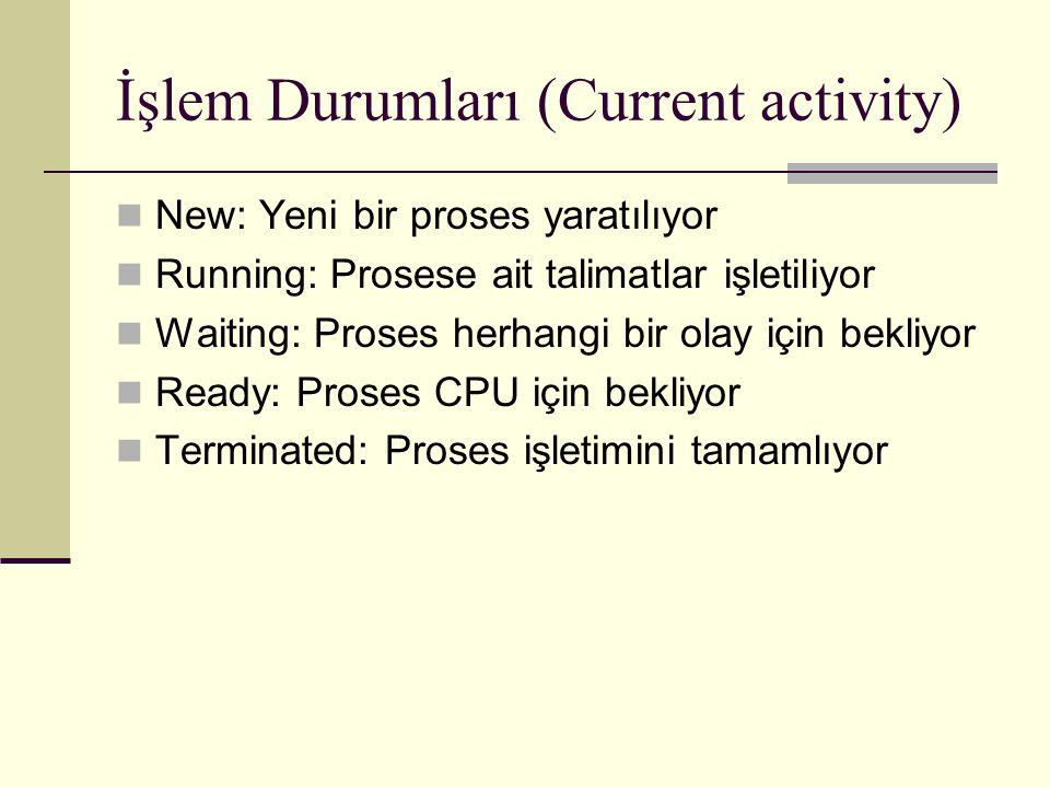 İşlem Durumları (Current activity)