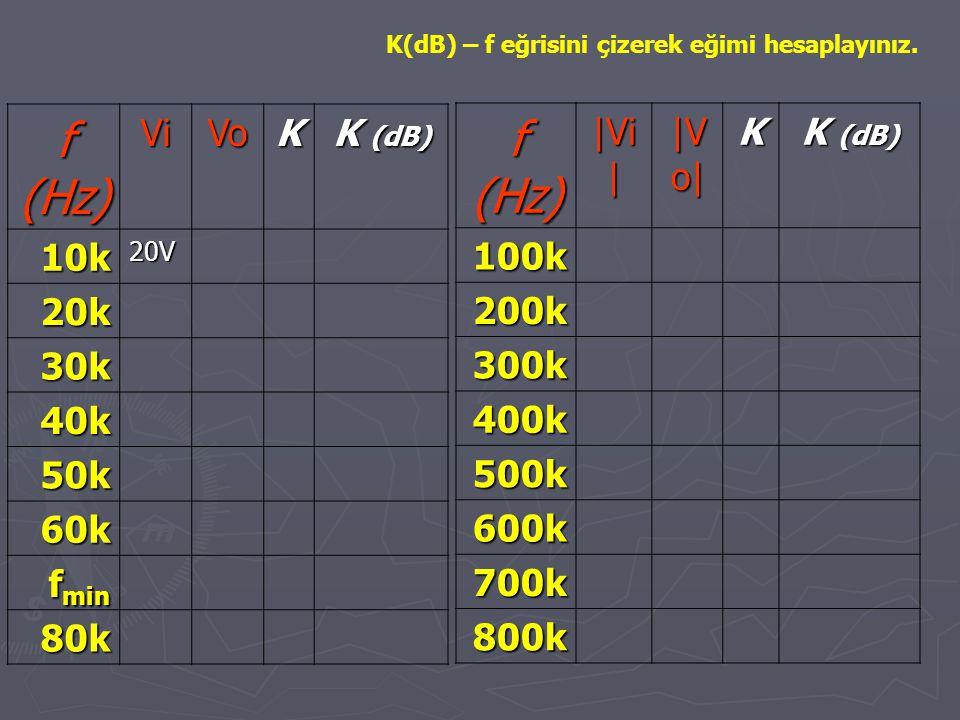 f (Hz) f (Hz) Vi Vo K K (dB) 10k 20k 30k 40k 50k 60k fmin 80k |Vi|