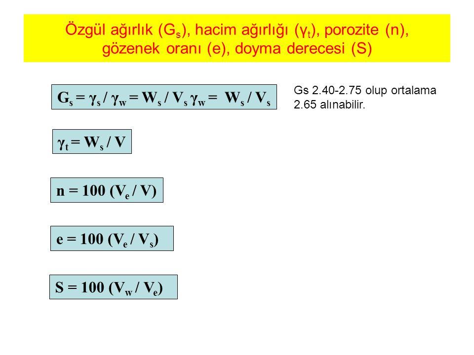 Gs = γs / γw = Ws / Vs γw = Ws / Vs