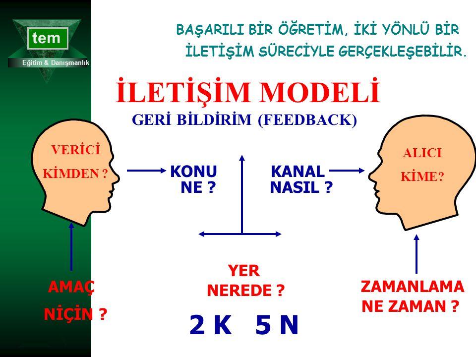 İLETİŞİM MODELİ 2 K 5 N GERİ BİLDİRİM (FEEDBACK) KANAL NASIL NE