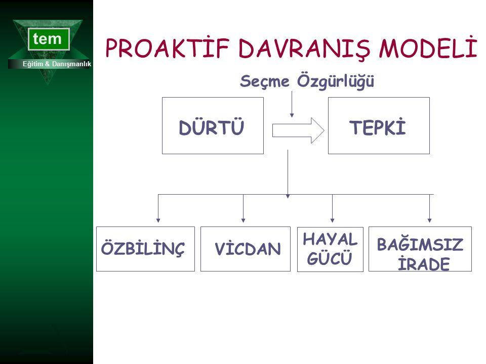 PROAKTİF DAVRANIŞ MODELİ