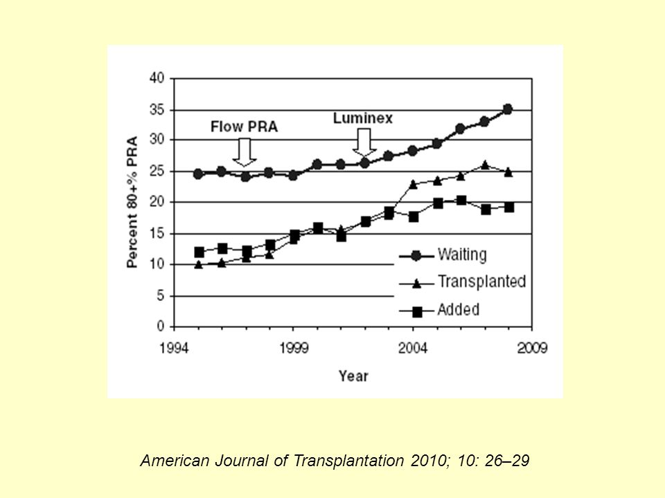 American Journal of Transplantation 2010; 10: 26–29