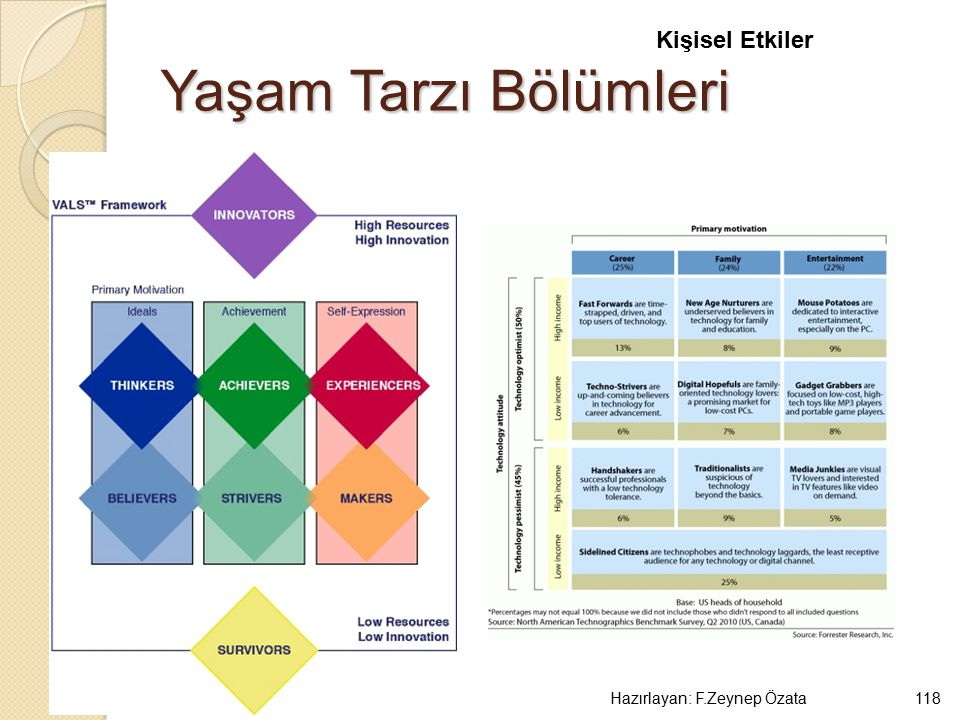 Kişisel Etkiler Yaşam Tarzı Bölümleri Hazırlayan: F.Zeynep Özata