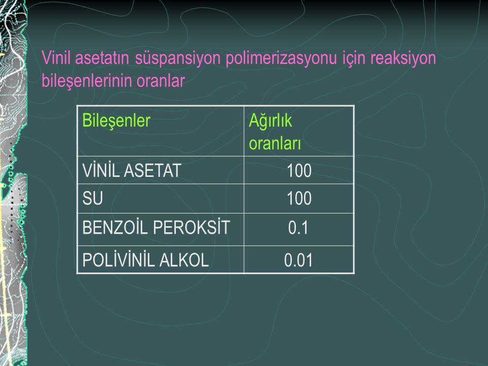Vinil asetatın süspansiyon polimerizasyonu için reaksiyon bileşenlerinin oranlar