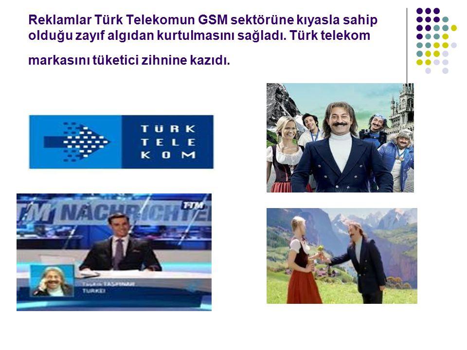 Reklamlar Türk Telekomun GSM sektörüne kıyasla sahip olduğu zayıf algıdan kurtulmasını sağladı.