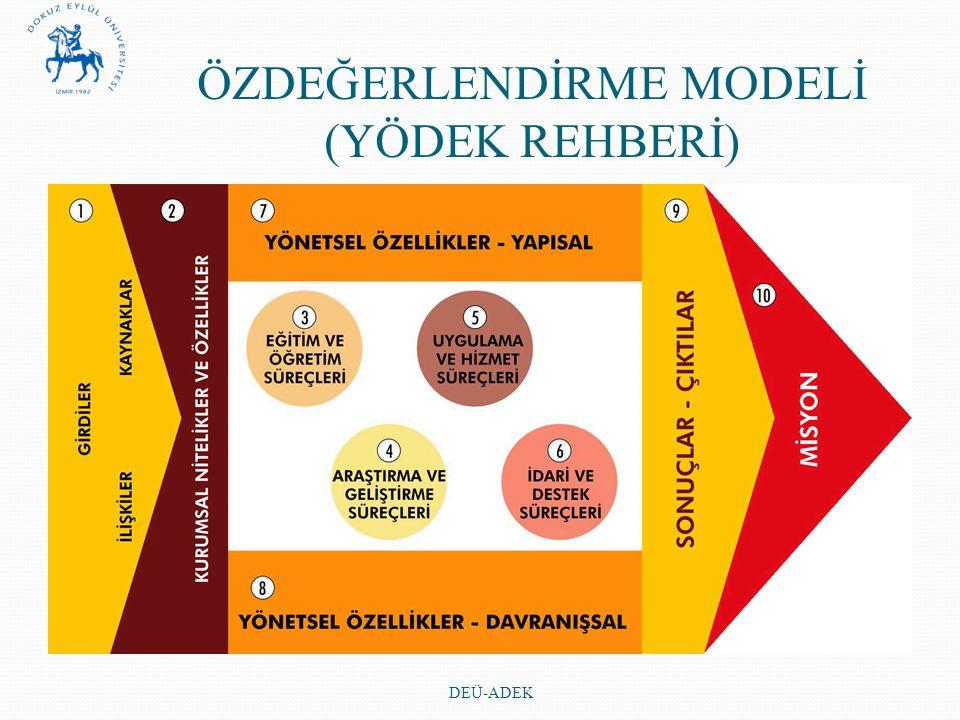 ÖZDEĞERLENDİRME MODELİ (YÖDEK REHBERİ)