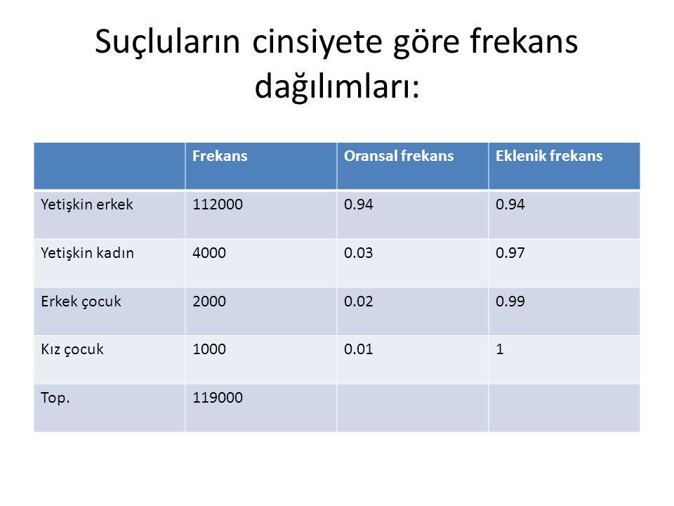 Suçluların cinsiyete göre frekans dağılımları: