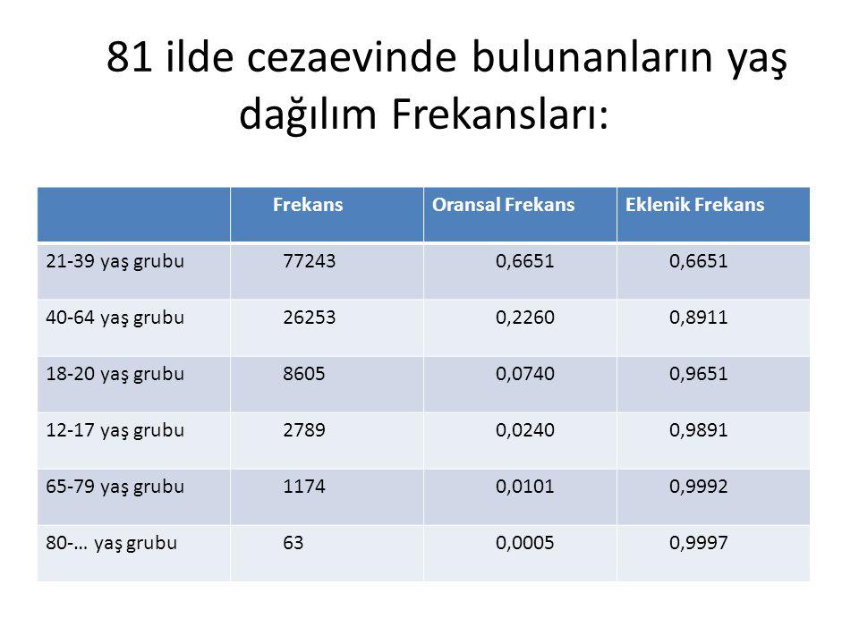 81 ilde cezaevinde bulunanların yaş dağılım Frekansları: