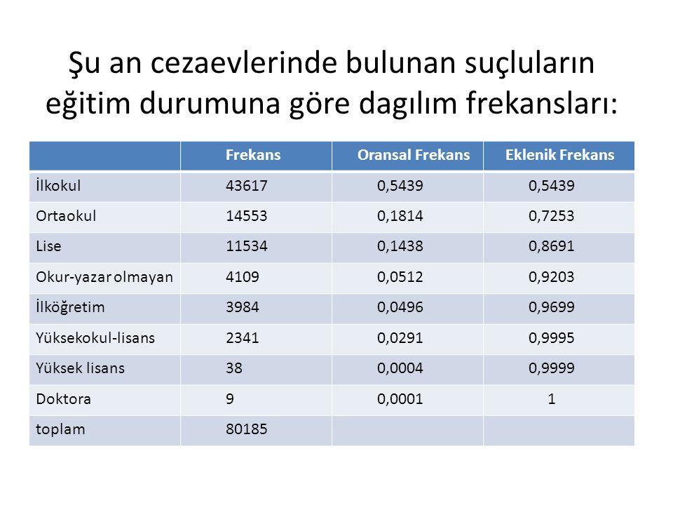 Şu an cezaevlerinde bulunan suçluların eğitim durumuna göre dagılım frekansları: