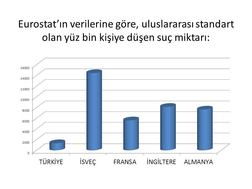Eurostat'ın verilerine göre, uluslararası standart olan yüz bin kişiye düşen suç miktarı: