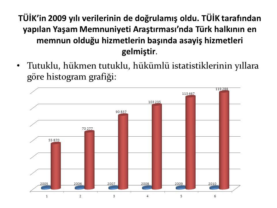 TÜİK'in 2009 yılı verilerinin de doğrulamış oldu