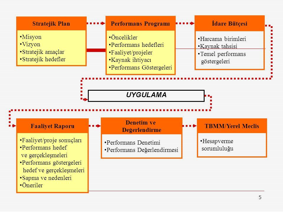 UYGULAMA Stratejik Plan Misyon Vizyon Stratejik amaçlar