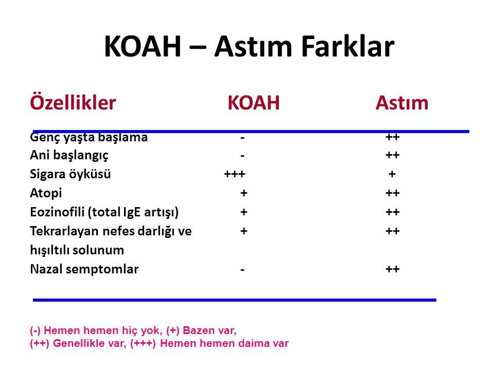 KOAH – Astım Farklar Özellikler KOAH Astım Genç yaşta başlama - ++