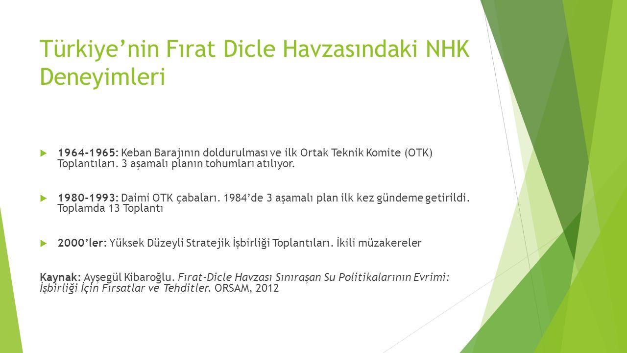 Türkiye'nin Fırat Dicle Havzasındaki NHK Deneyimleri