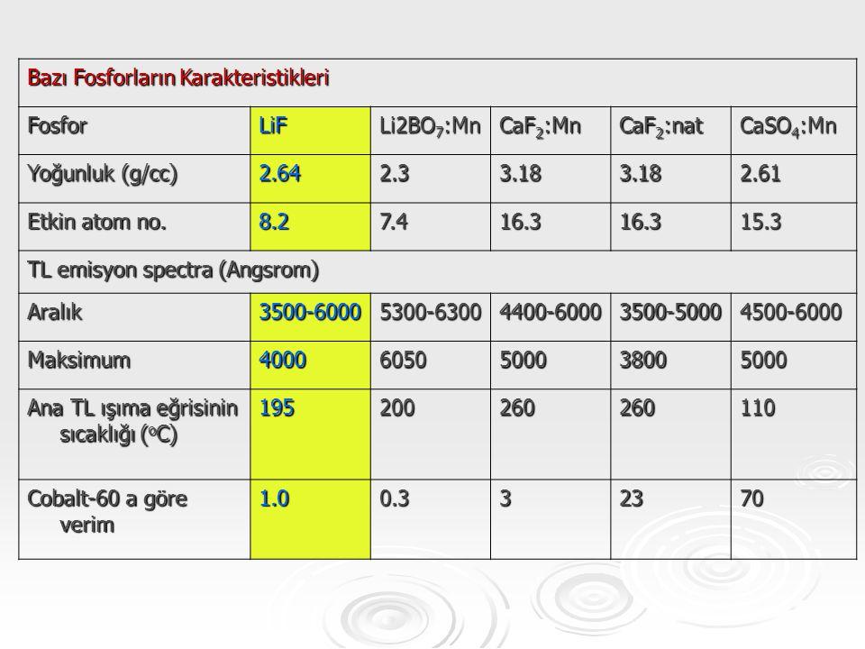 Bazı Fosforların Karakteristikleri