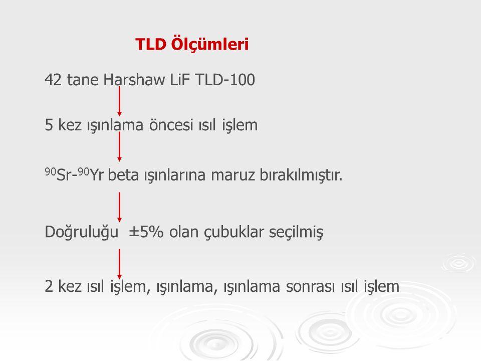 TLD Ölçümleri 42 tane Harshaw LiF TLD-100. 5 kez ışınlama öncesi ısıl işlem. 90Sr-90Yr beta ışınlarına maruz bırakılmıştır.