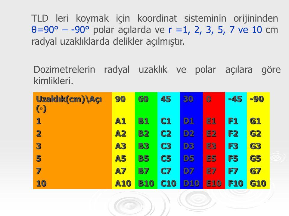 Dozimetrelerin radyal uzaklık ve polar açılara göre kimlikleri.