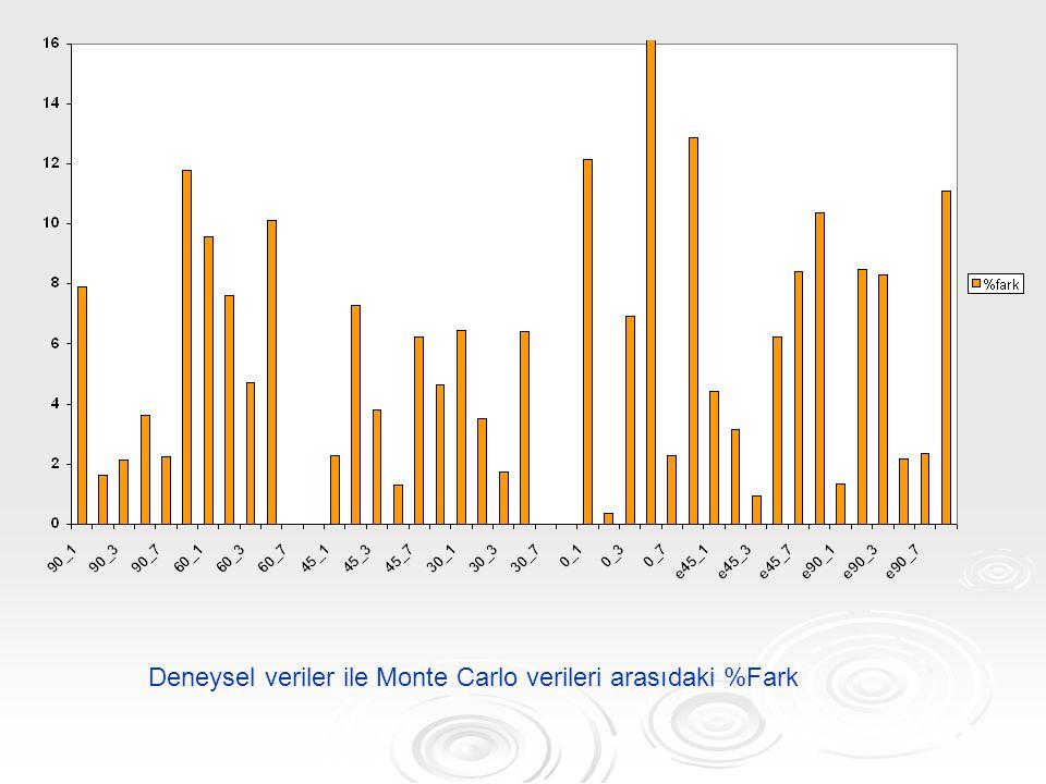 Deneysel veriler ile Monte Carlo verileri arasıdaki %Fark