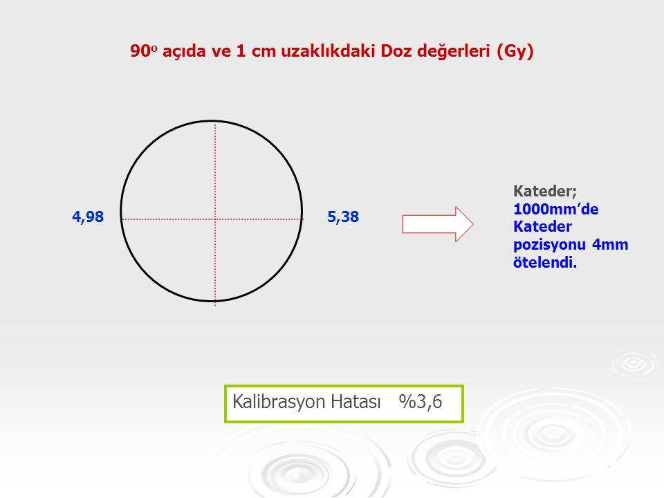 90o açıda ve 1 cm uzaklıkdaki Doz değerleri (Gy)