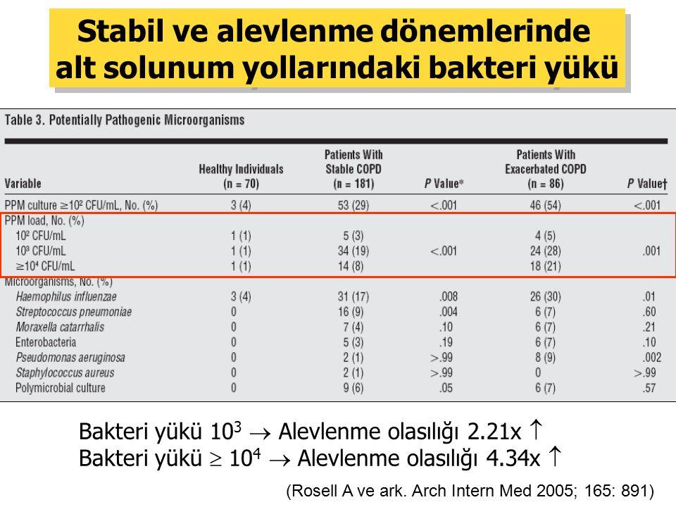 Stabil ve alevlenme dönemlerinde alt solunum yollarındaki bakteri yükü