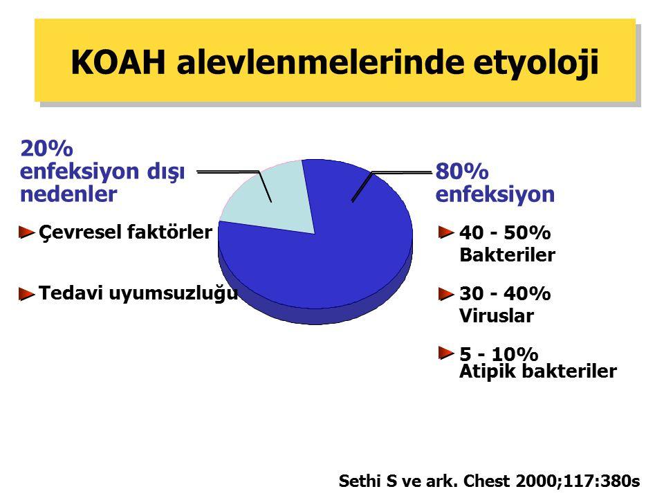 KOAH alevlenmelerinde etyoloji