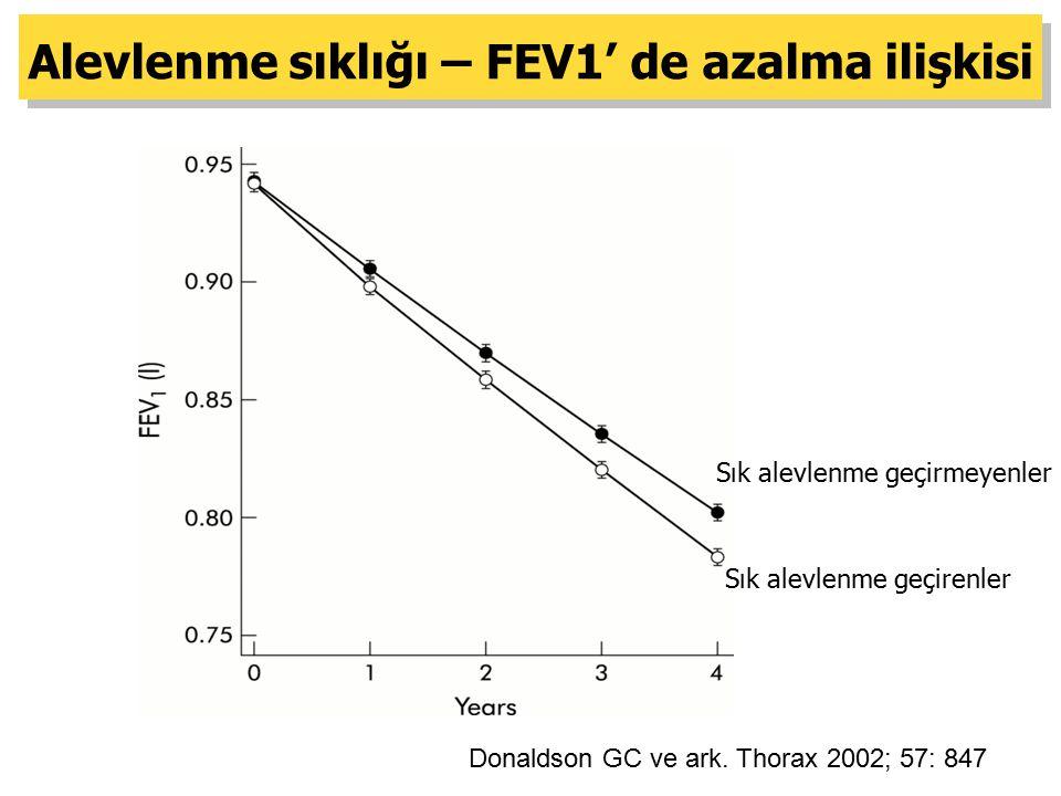 Alevlenme sıklığı – FEV1' de azalma ilişkisi
