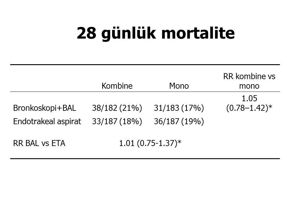 28 günlük mortalite Kombine Mono RR kombine vs mono Bronkoskopi+BAL