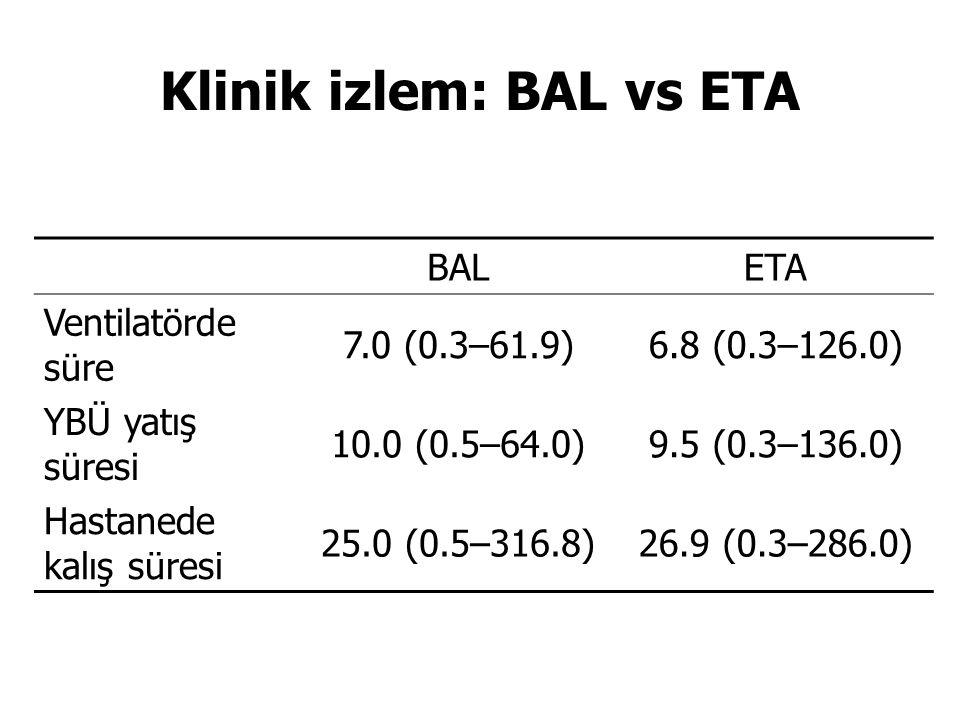 Klinik izlem: BAL vs ETA