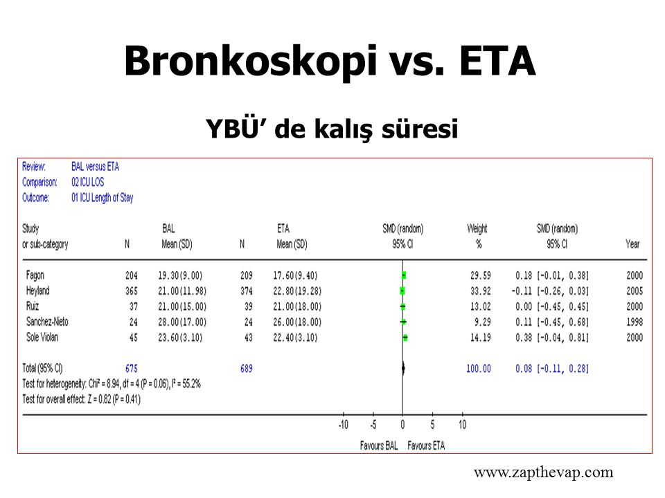 Bronkoskopi vs. ETA YBÜ' de kalış süresi www.zapthevap.com 18