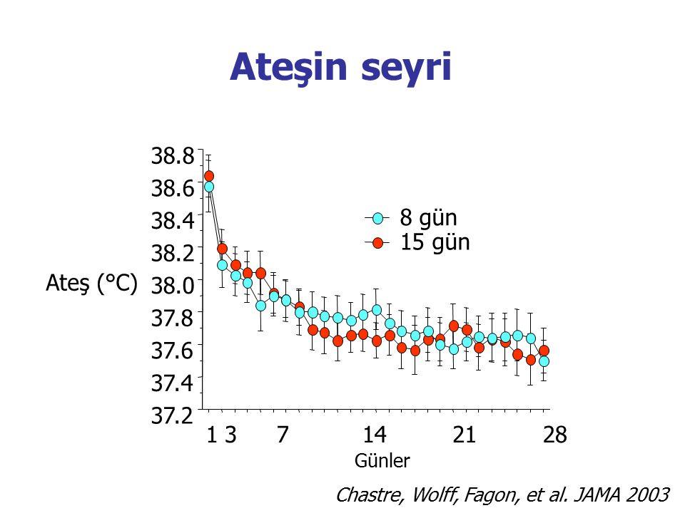 Ateşin seyri 38.8 38.6 38.4 8 gün 15 gün 38.2 Ateş (°C) 38.0 37.8 37.6