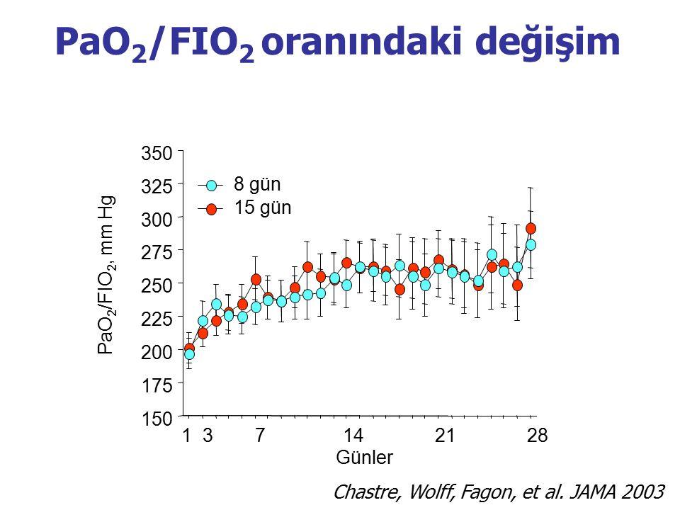 PaO2/FIO2 oranındaki değişim