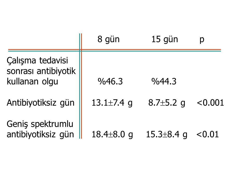 8 gün 15 gün p Çalışma tedavisi. sonrası antibiyotik. kullanan olgu %46.3 %44.3.
