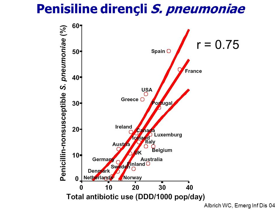 Penisiline dirençli S. pneumoniae